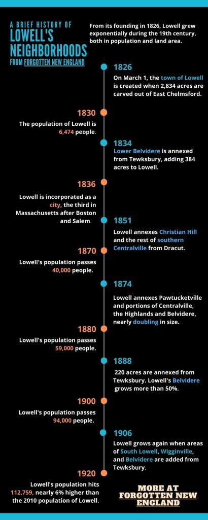 A timeline and history of Lowell's neighborhoods, infographic